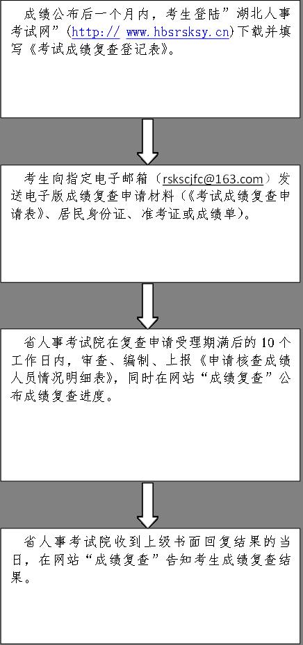 """成绩公布后一个月内,考生登陆""""湖北人事考试网""""(http:// www.hbsrsksy.cn)下载并填写《考试成绩复查登记表》。      ,考生向指定电子邮箱(rskscjfc@163.com)发送电子版成绩复查申请材料(《考试成绩复查申请表》、居民身份证、准考证或成绩单)。,省人事考试院在复查申请受理期满后的10个工作日内,审查、编制、上报《申请核查成绩人员情况明细表》,同时在网站""""成绩复查""""公布成绩复查进度。,  省人事考试院收到上级书面回复结果的当日,在网站""""成绩复查""""告知考生成绩复查结果。"""